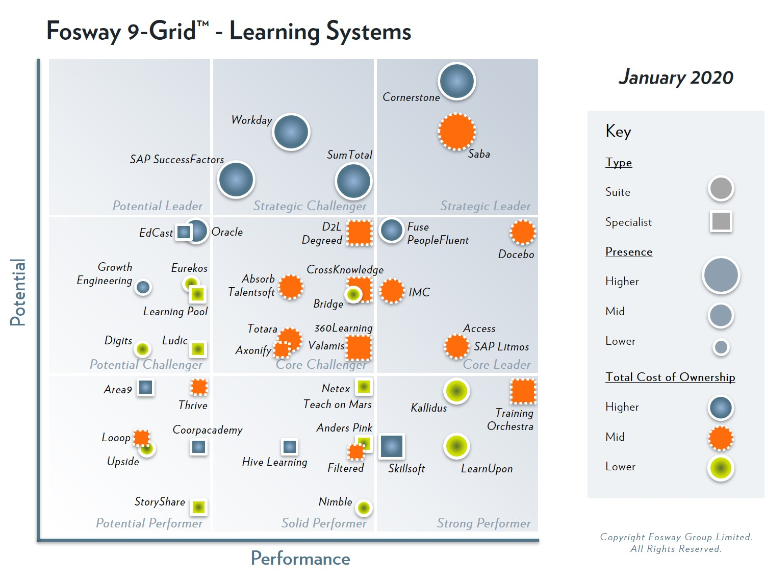 PeopleFluent's learning system capabilities has earn the company Core Leader status on 2020 Fosway 9-Grid™ for Learning Systems